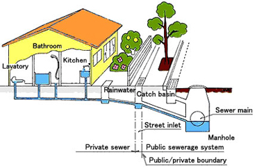 Sewer & Water Line Map